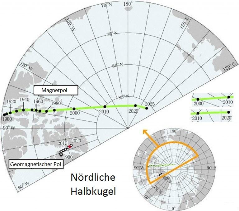 Der magnetische Nordpol der Erde bewegt sich schneller als je zuvor